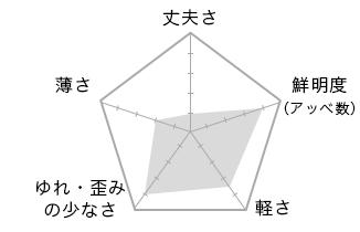 標準レンズ 1.56薄型レンズ 非球面