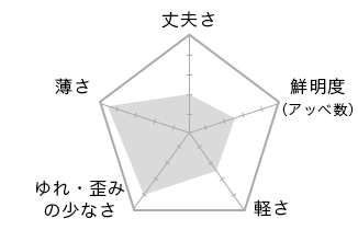 1.74極薄型非球面レンズ