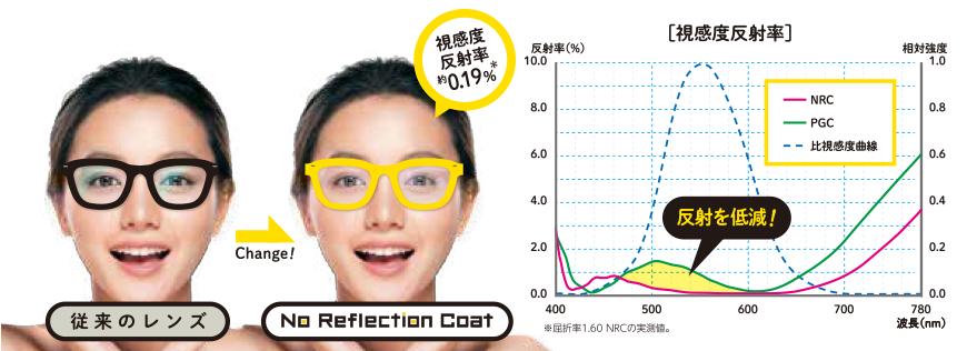 視感度反射率